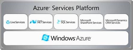 AzuresServicesPlatform