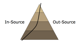 Factoring in the effort required to manage out-sourced projects