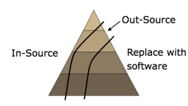 A skills/roles triangle for the new normal