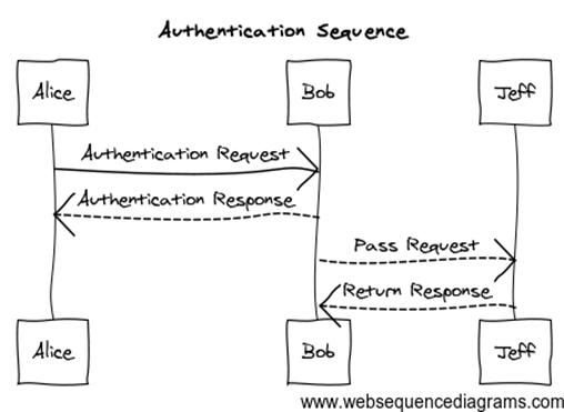 WebSequenceDigrams